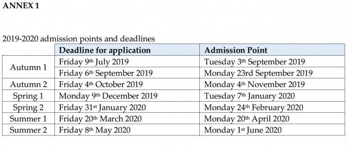 2020 admissions points